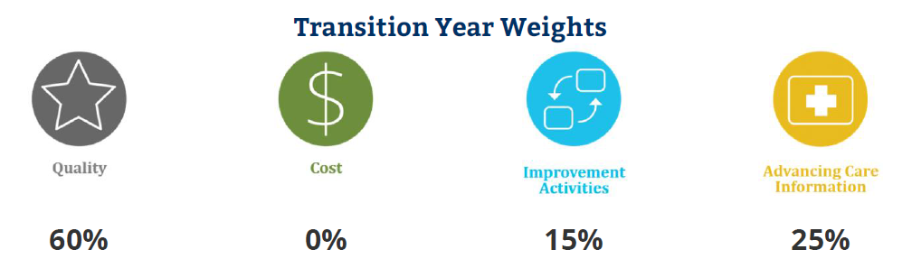 QPP transition year weights